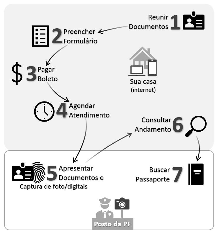Infográfico do site do governo sobre as etapas para obter um passaporte brasileiro